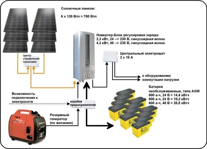 электроснабжения СЭС 780-